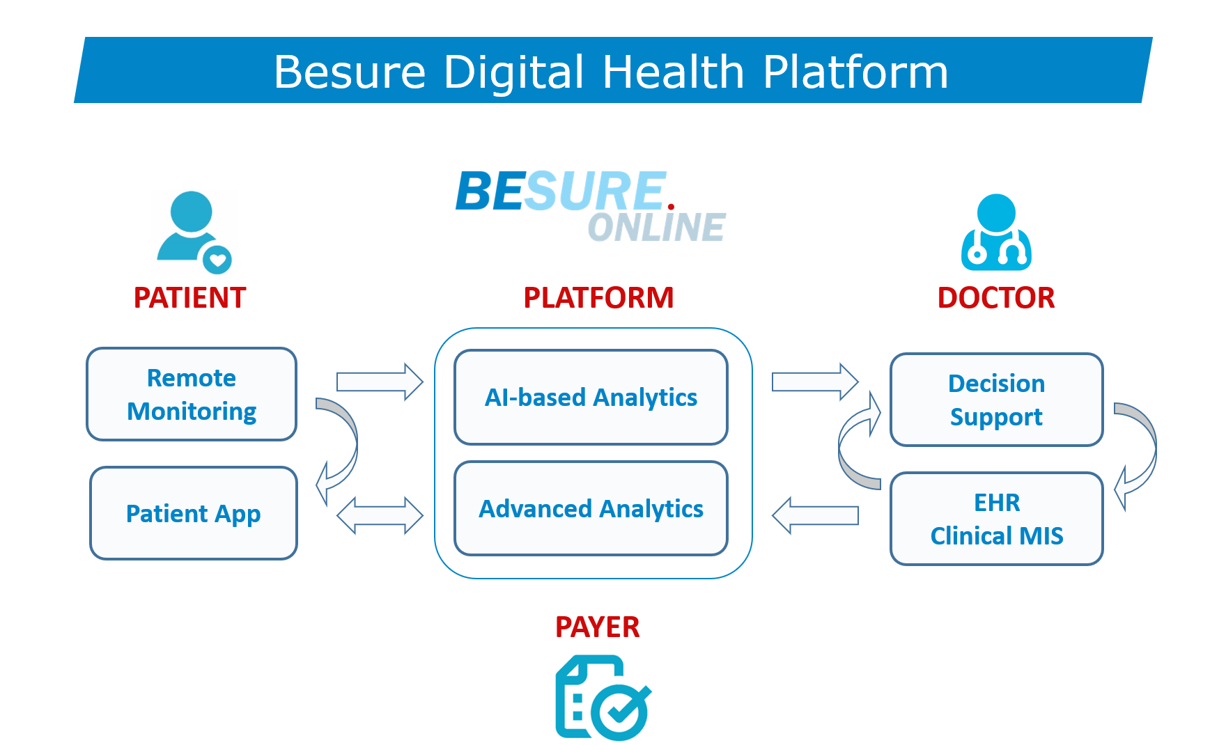 Besure Digital Health Platform